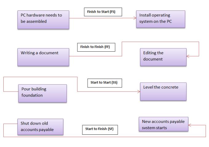 pdm relationship diagrams