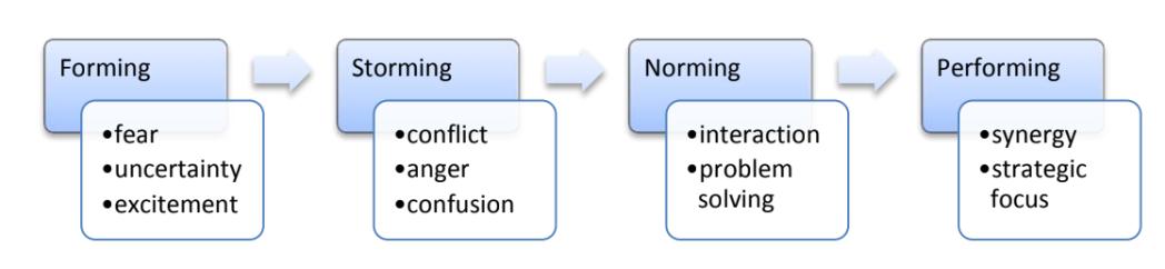 Tuckman's Model